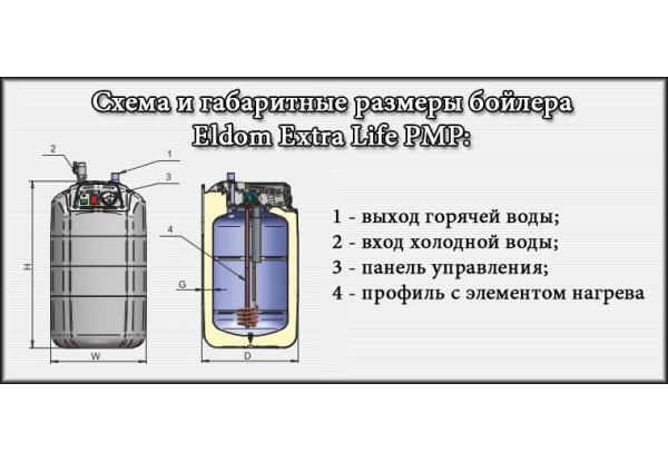 Габаритные размеры водонагревателя ELDOM Extra Life под мойкой