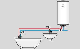 Назначение бойлера Kospel OSV Slim-80 ECO для ванной