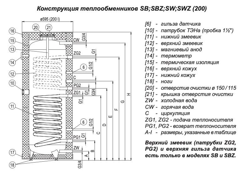 Схема бойлера Kospel SW 200 Termo Max