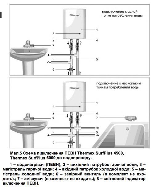 Размещение проточного водонагревателя Thermex Surf Plus рис.1
