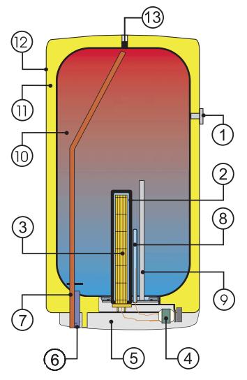 Конструкция круглого горизонтального электрического бойлера Дражице OKCEV