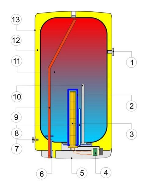Конструкция прямоугольного электрического бойлера Дражице OKHE